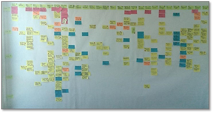 Lean PPM step 9: Working Software over Comprehensive Documentation